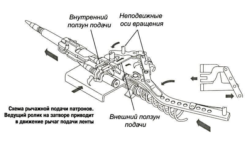 Механизмы подачи патрона в патронник