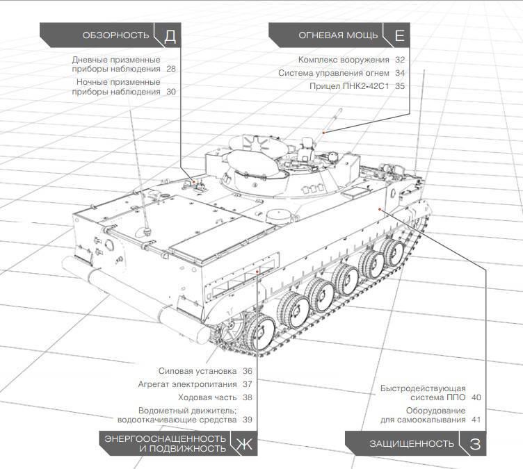 Боевая разведывательная машина БРМ-3К «Рысь»