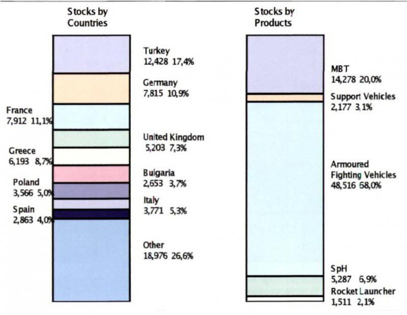 Мировой рынок и производство бронированных машин (часть 2 из 3)
