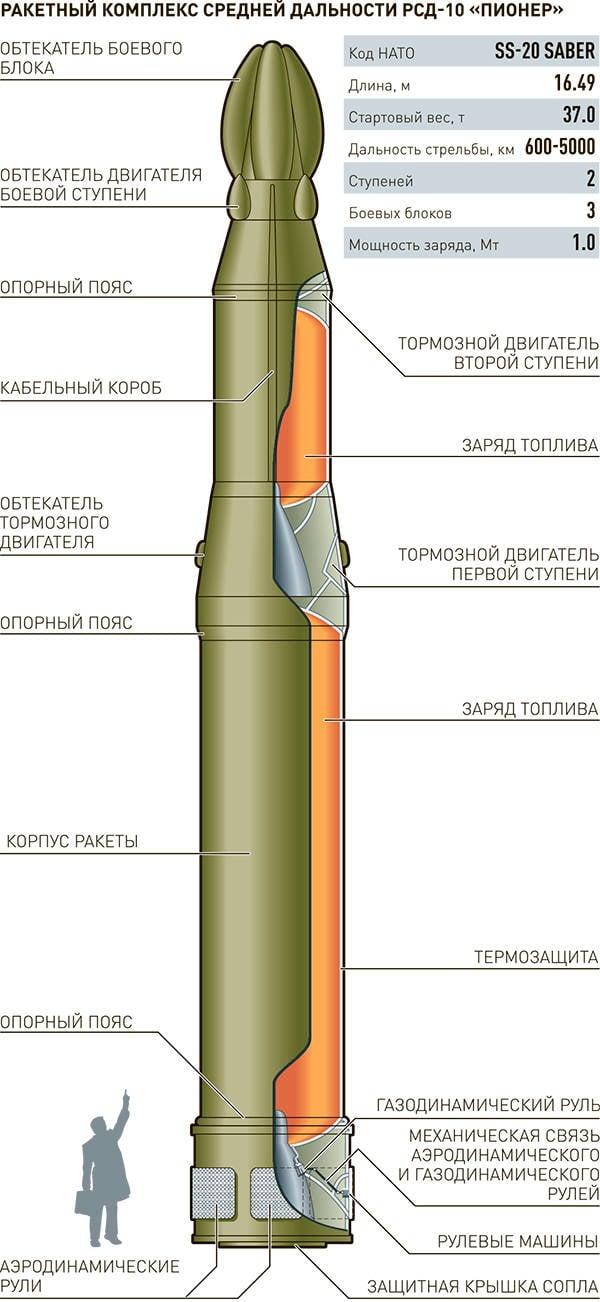 Ракетный комплекс РСД-10 «Пионер»