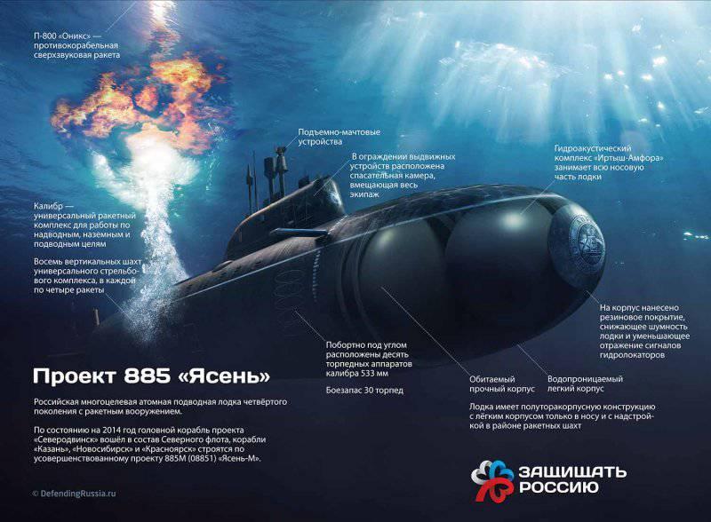 Подводные лодки ВМФ России