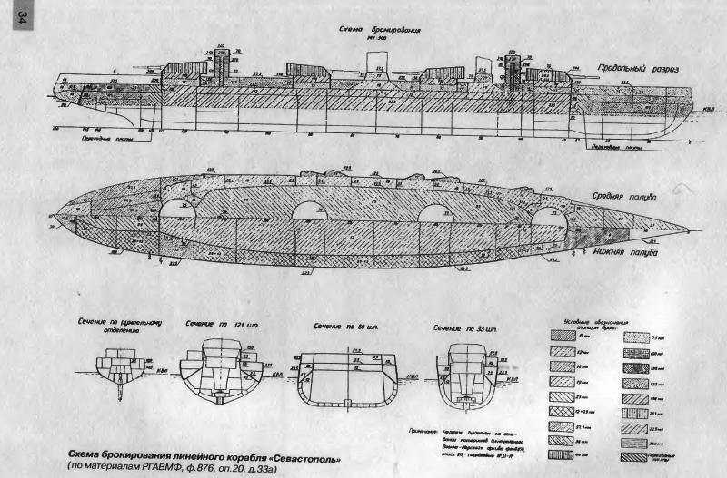 Линкоры типа «Севастополь»: успех или провал? Часть 1