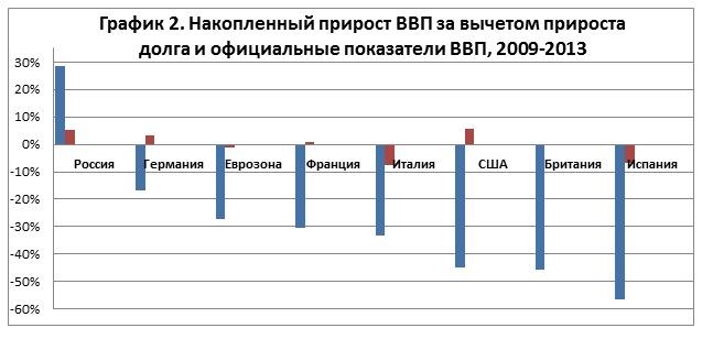Огромные новые долги скрывают годы отрицательного прироста ВВП в EC и США