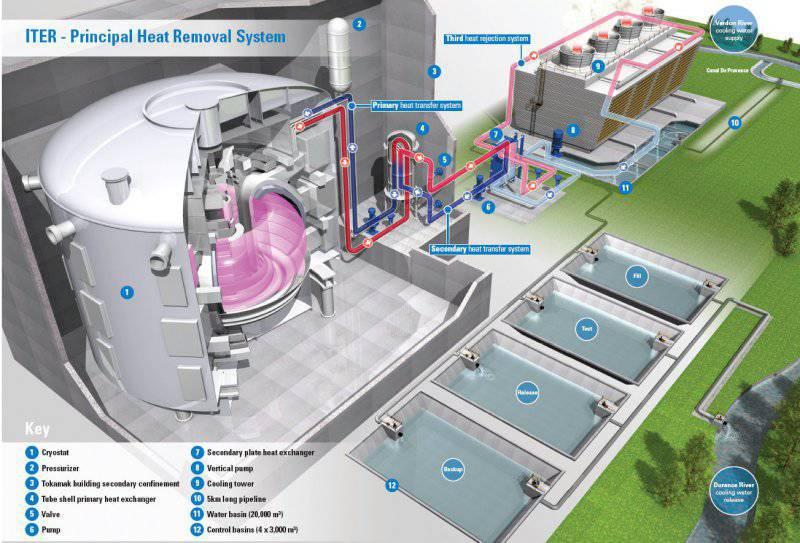 В Санкт-Петербурге представят проект термоядерного реактора будущего