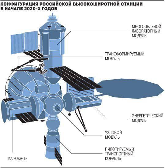 ロシア自身の軌道ステーションは近い将来獲得しないでしょう