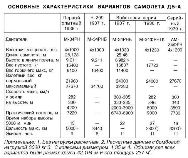 Russian Snail Bombers: TB-3AM-34FRN & DBA - USSR - War Thunder