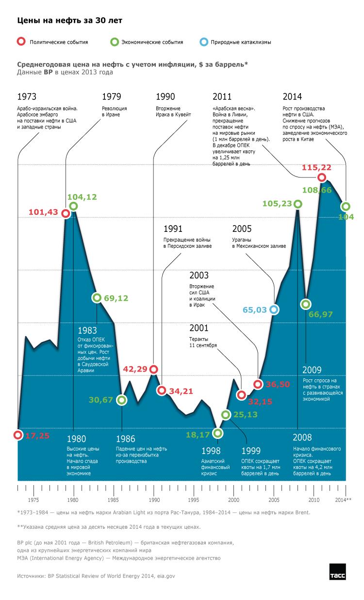 Cumbre de la OPEP: chistes de precios