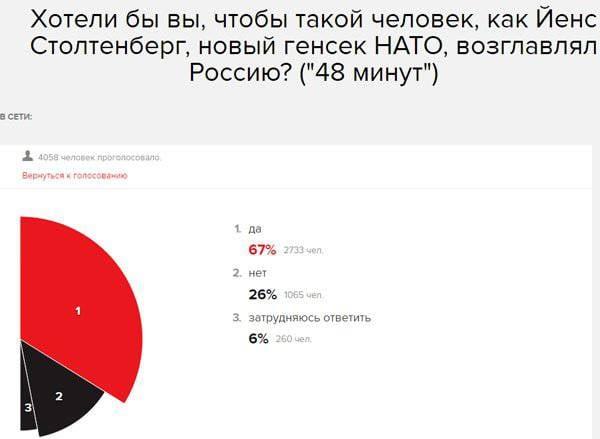 모스크바 에코 라디오 방송국 사이트의 사용자는 Stoltenberg NATO 사무 총장과 같은 사람을 러시아 머리를보고 싶어합니다.