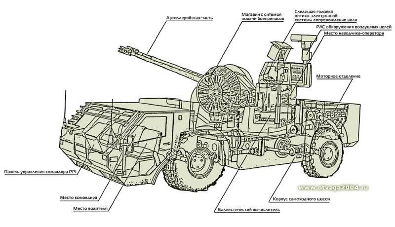 Проект зенитной самоходной установки Oerlikon Escorter 35 (Швейцария)
