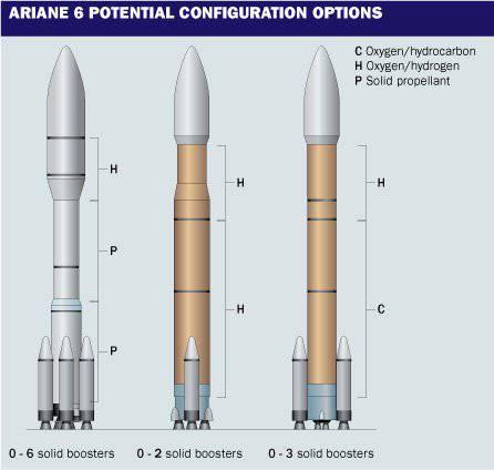 यूरोपीय अंतरिक्ष एजेंसी एरियन एक्सएनयूएमएक्स और वेगा सी रॉकेट विकसित करना जारी रखेगी