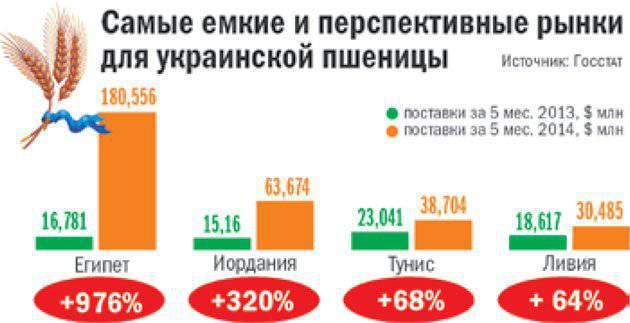 प्रभुत्व के बजाय अनाज डंपिंग। युद्ध की संभावनाओं के लिए यूक्रेन कैसे भुगतान करता है