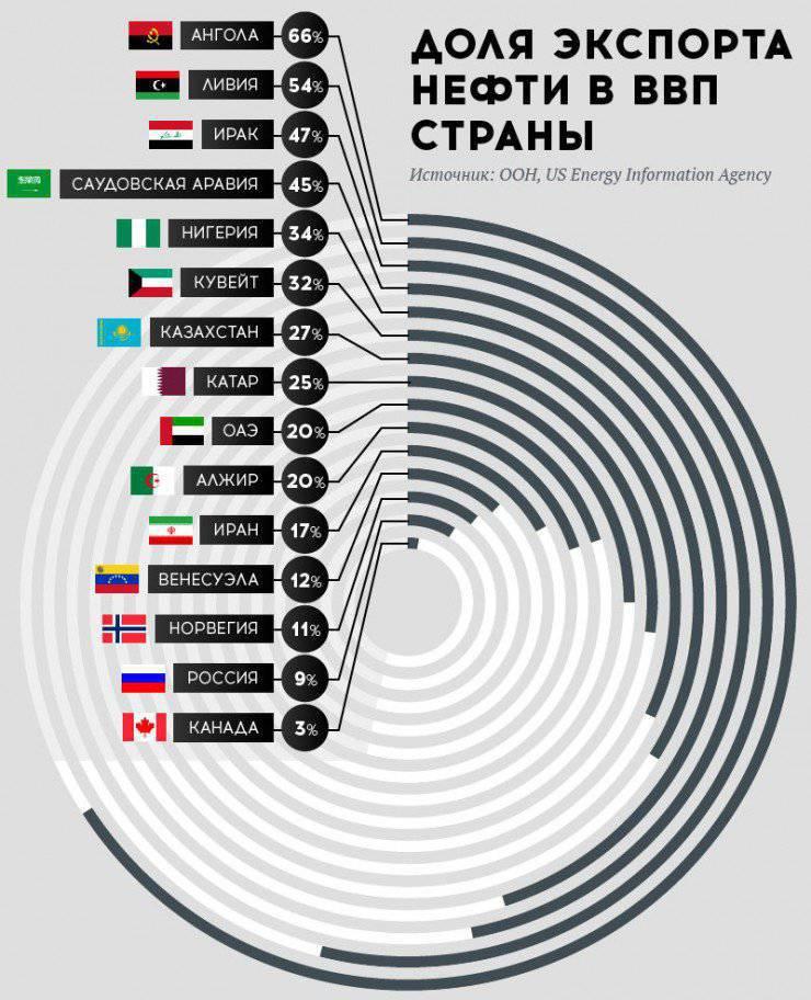 """ओलेग मकरेंको: रूस को """"तेल देश"""" कहना गलत क्यों है"""