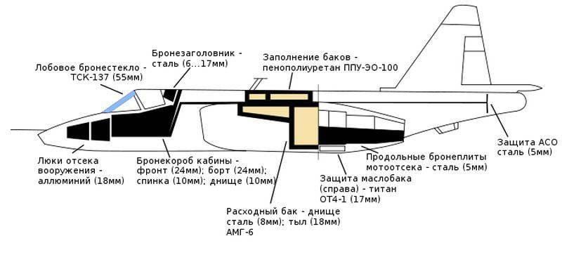 Su-25「ルーク」または「フライングタンク」