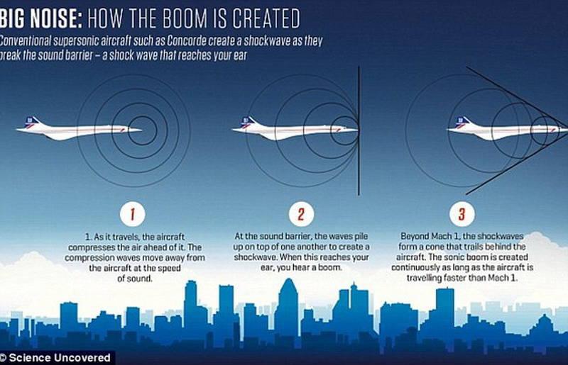Проект Aurora: сверхсекретный самолет и странные звуки