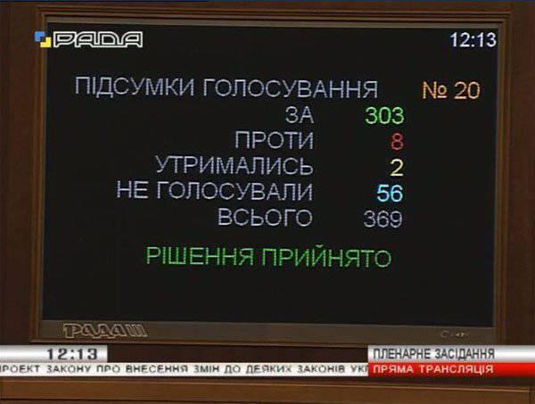 303 डिप्टी वीआरयू ने यूक्रेन की गुटनिरपेक्ष स्थिति को समाप्त करने के लिए मतदान किया