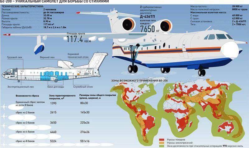 К российскому Бе-200 проявили интерес в США и Европе