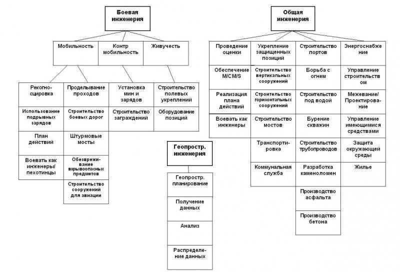 Теория и практика инженерных операций