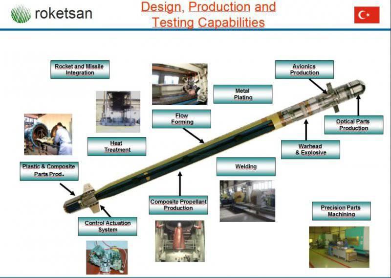 Управляемая ракета Roketsan Cirit (Турция)