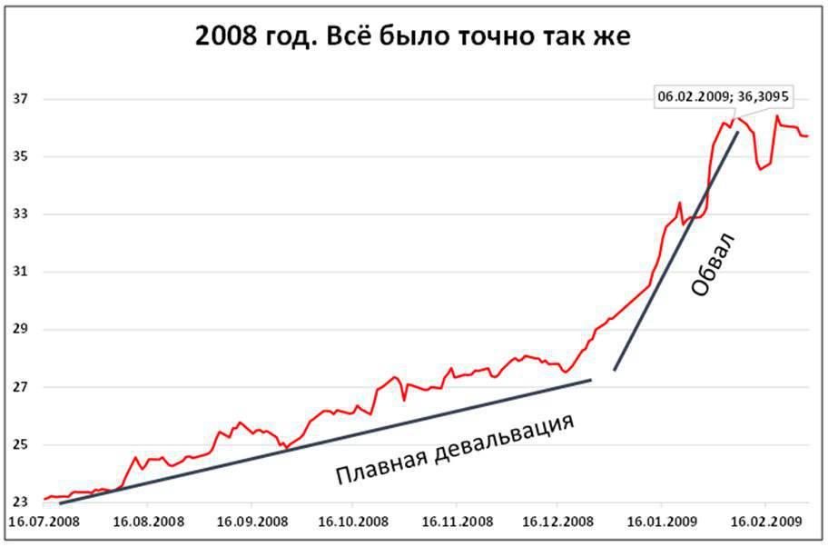 Minfin.ru курс рубля к доллару