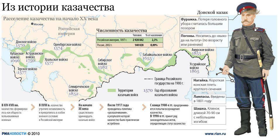 https://topwar.ru/uploads/posts/2015-03/1426069529_rasselenie-kazakov-v-hh-veke.jpg