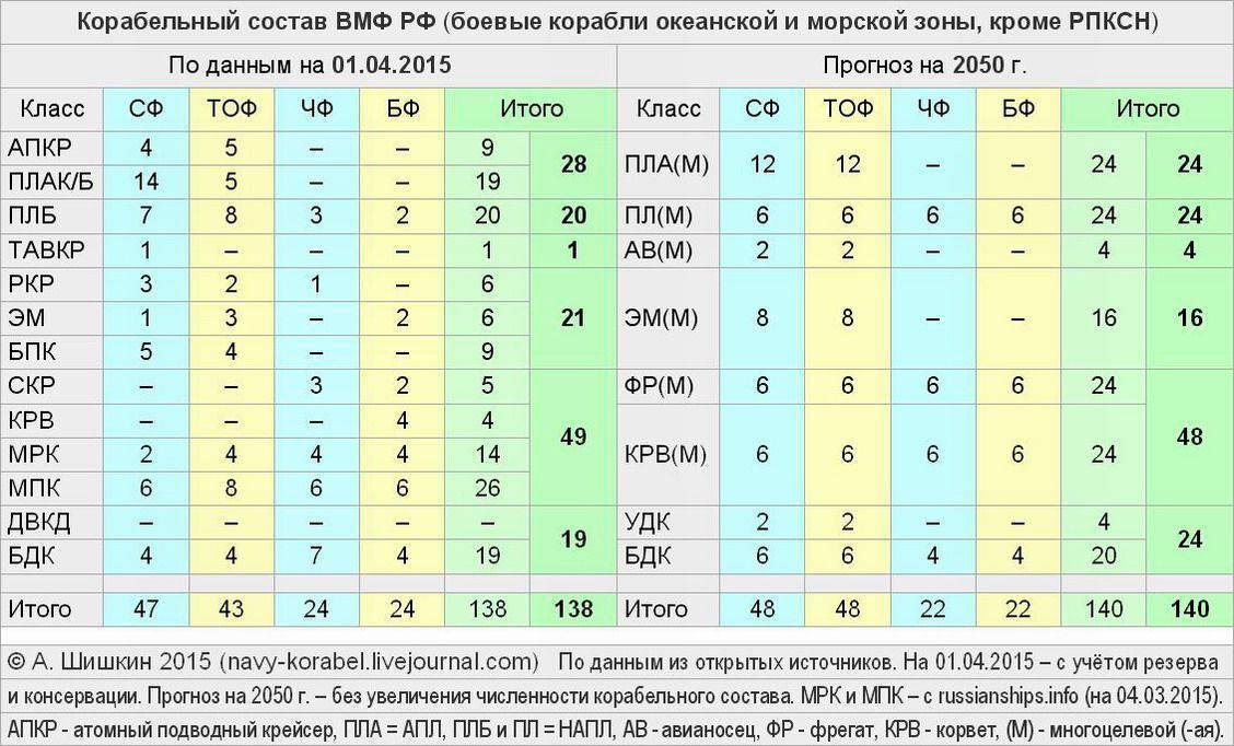 флоты россии сколько нет хотя