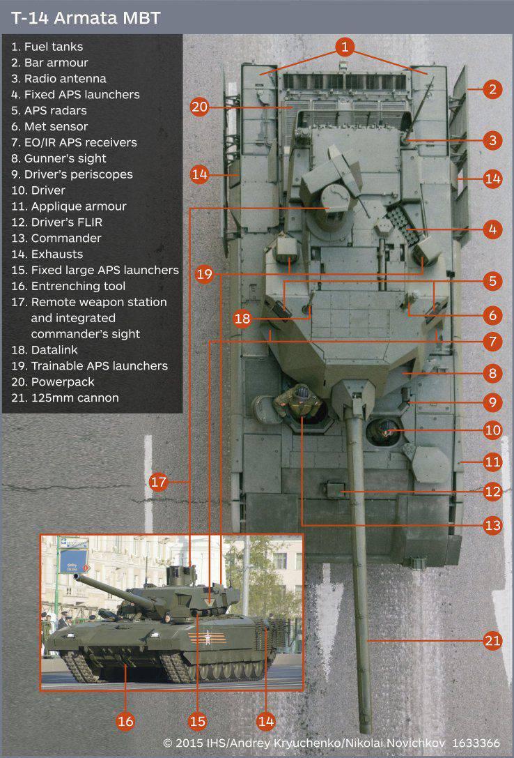 """Fonte da publicação Janes sobre a proteção reativa """"Armata"""""""
