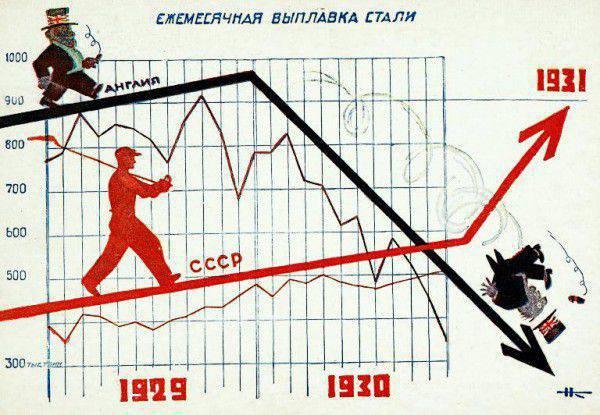 Secrets de l'économie soviétique