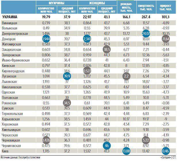 러시아, 우크라이나. 인구 통계 학적 비교