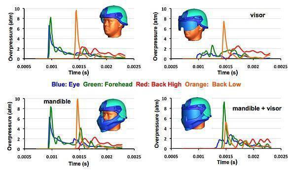새로운 헬멧 개발을위한 HEADS-UP 프로그램의 결과