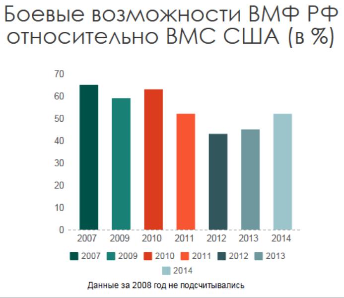 研究:ロシアは米海軍からの艦隊の遅れ能力の傾向を逆転させた