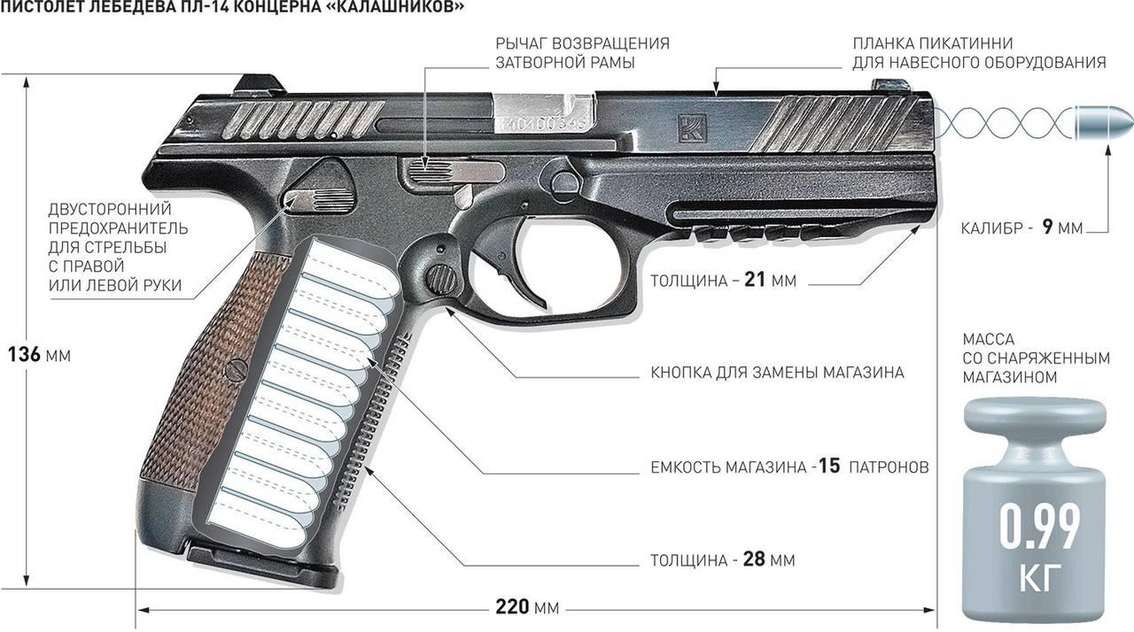 пистолет ярыгина огнестрельный схема
