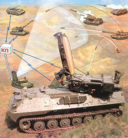 Комплексы артиллерийской разведки семейства «Зоопарк»