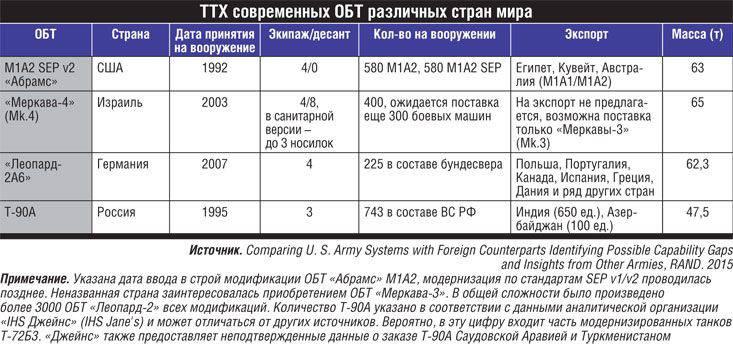 MBT T-90: réservoir très économique