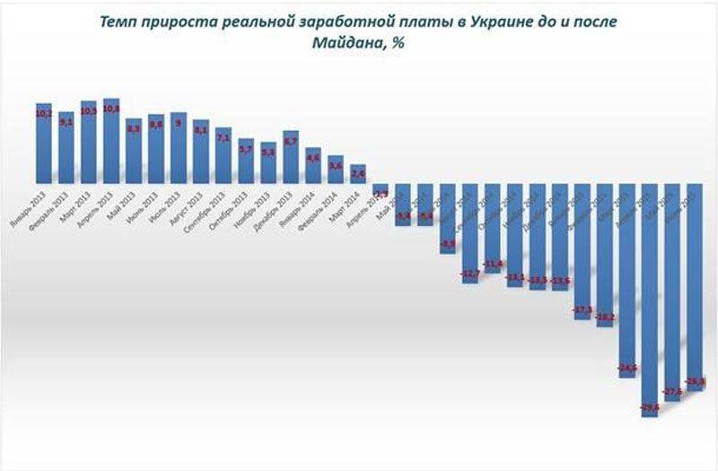 Mykola Azarov, Ukrayna'daki mevcut yetkililerin ekonomik başarısızlığını kanıtlayan istatistiklere yer verdi