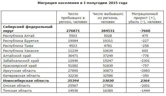 La Siberia vota con i suoi piedi, o Perché non puoi fare gli spaghetti?