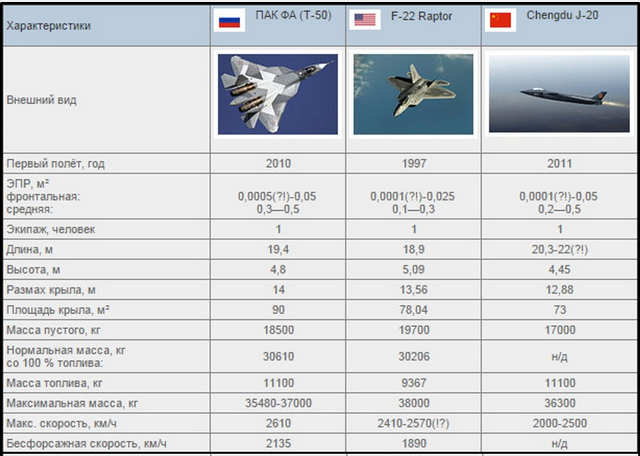 On the prospects of the fifth-generation multipurpose fighter PAK-FA T-50