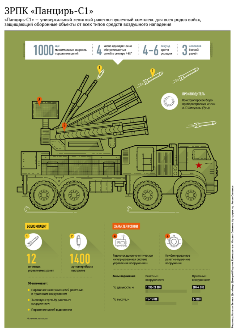The anti-aircraft regiment in Kamchatka will be reinforced with the Pantsir-С1 complexes.