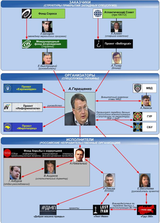 """Comment les organisations extrémistes, sous les slogans de """"protection des musulmans"""" et sous le couvert de """"partis politiques"""", continuent d'opérer en Russie"""