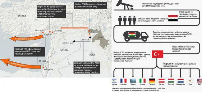 トルコとイスラエルがイスラム国の石油を輸出してシリアとイラクを奪う方法 - 調査