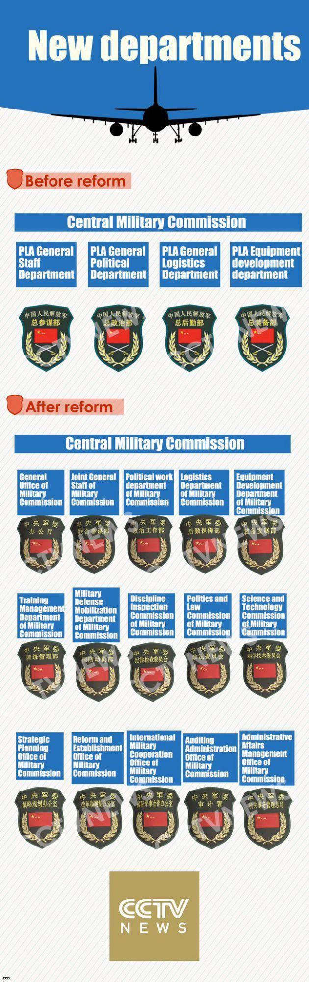 In China begann eine Reform des Managementsystems der PLA