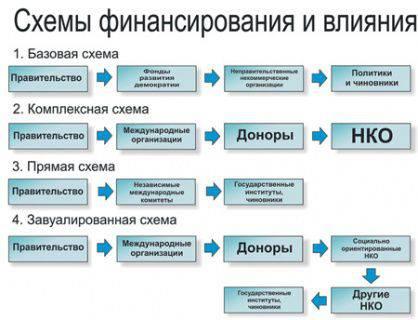 Wer finanziert die Farbrevolution im postsowjetischen Raum?