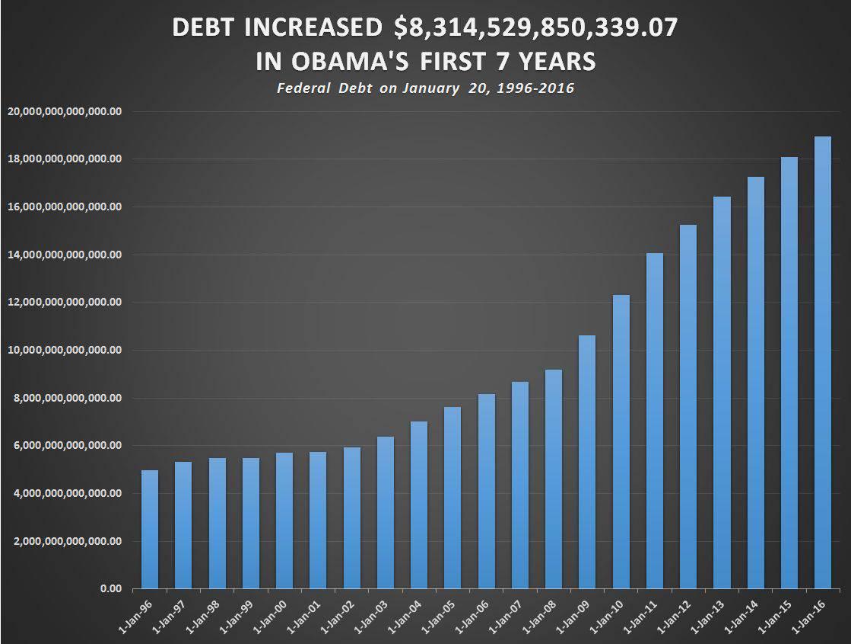 889dd1c4d38d Рост госдолга США с янв. 1996 по янв. 2016 гг. Хорошо видно быстрое  увеличение задолженности в годы правления президента Обамы. Источник  «CNS  News»