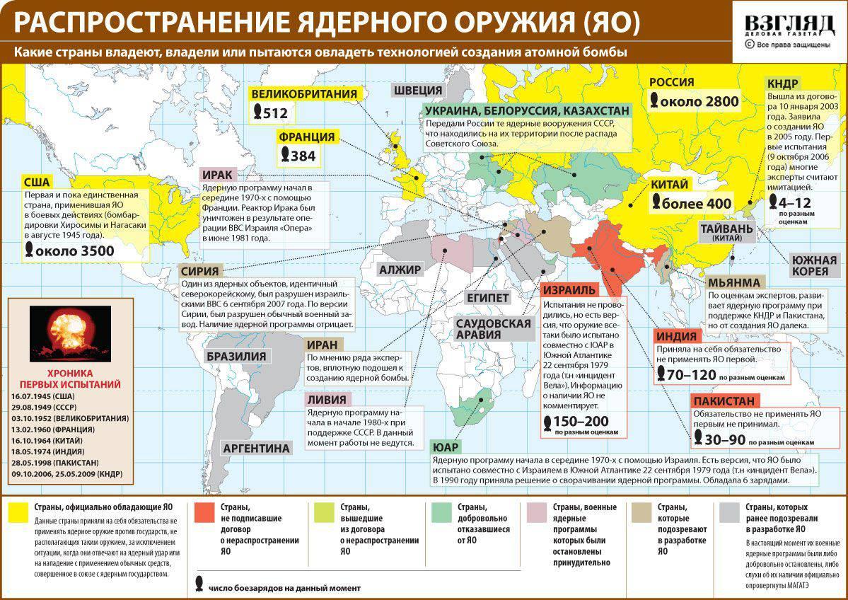 Наступит ли Четвертая мировая война, если в Третьей будет использовано ядерное оружие