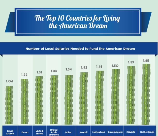 Faits contre fantaisie: le rêve américain est inaccessible