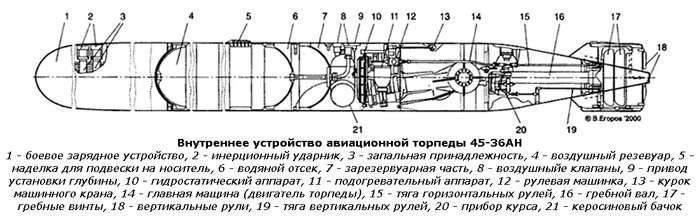 Torpedofamilie 45-36