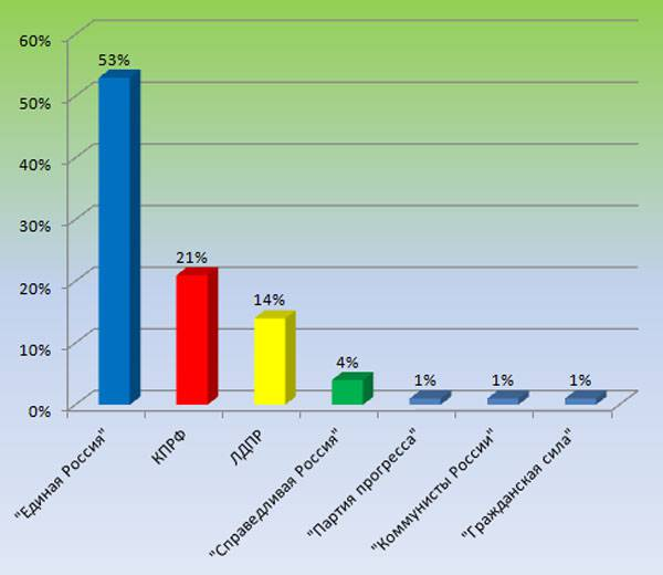 Pre-election day. Poll on political preferences