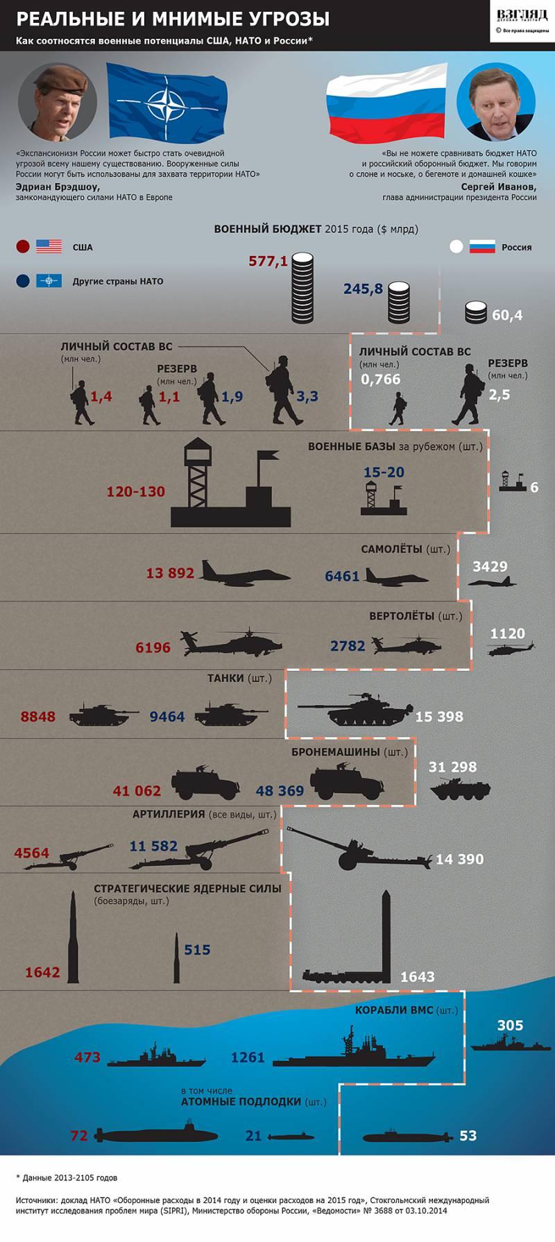 Четыре батальона НАТО у российских границ не стоит недооценивать