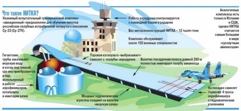 Лётчики палубной авиации завершили комплекс тренировочных мероприятий на комплексе НИТКА в Крыму