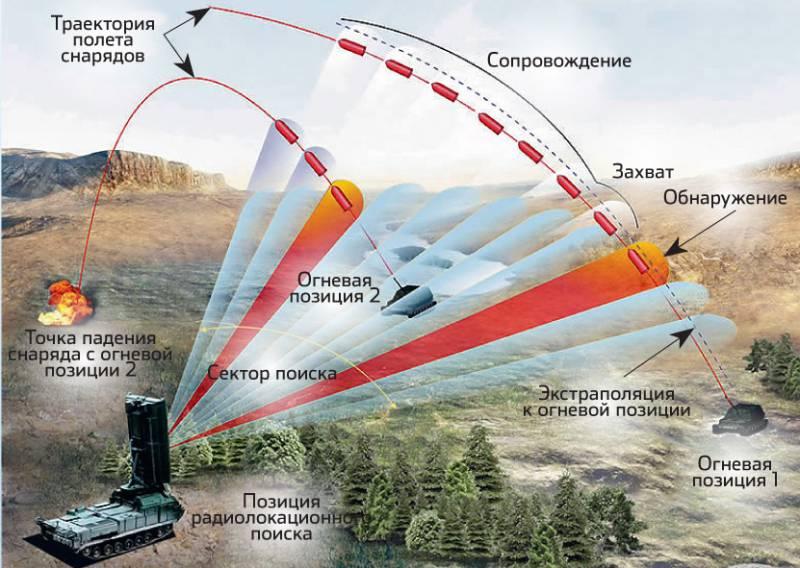 Закрытые огневые позиции: как сражаться с артиллерией врага