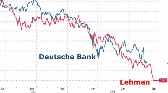 Банкротство «Deutsche Bank» подтолкнёт Евросоюз к распаду